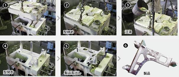 簡易金型鋳造法