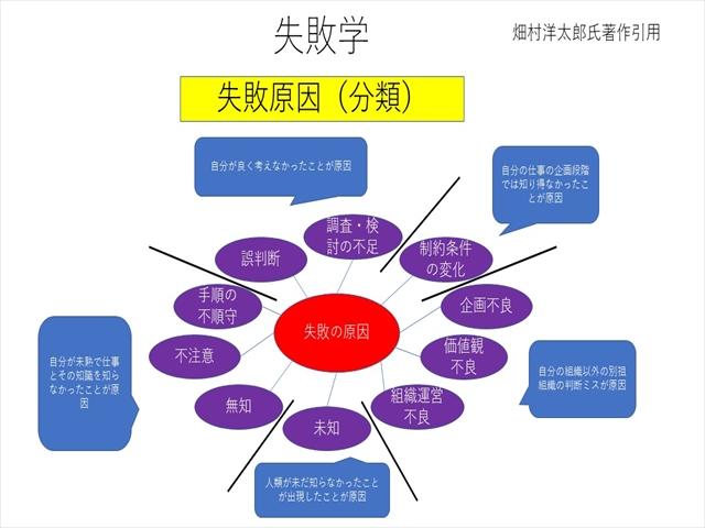 社員研修(失敗学③)
